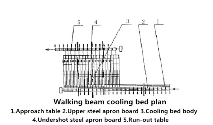 Cooling Bed for Deformed Steel Bar/ Bed Cooling System