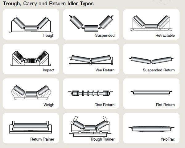 Heavy Load Conveyor Roller and Ceramic Conveyor Roller