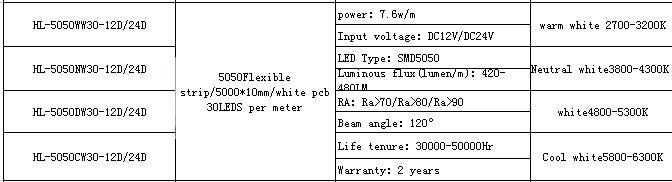 High Lumen Brightness LED Strip SMD 5050 30 LED Per Meter
