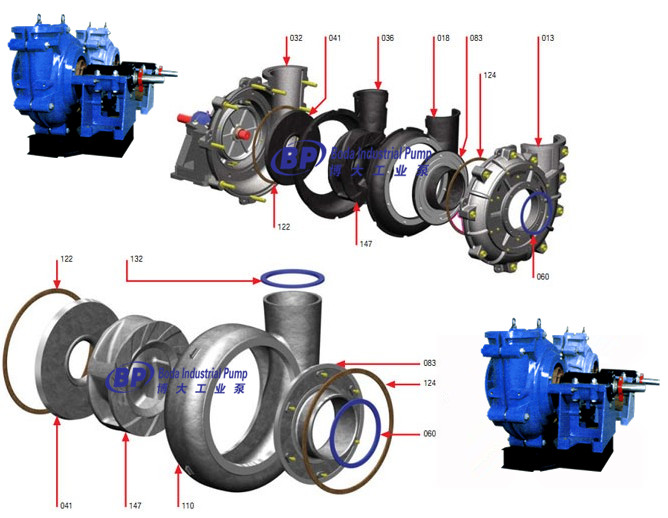 China High Quality Slurry Pump (BL, BM BH, BHH)