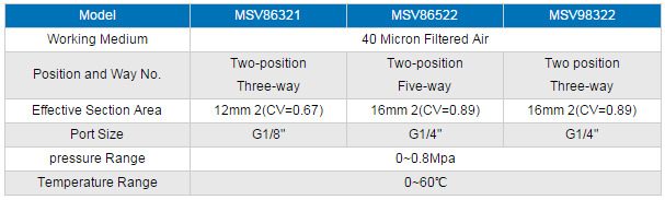 Msv Series Pneumatic Mechanical Valve Button Valve