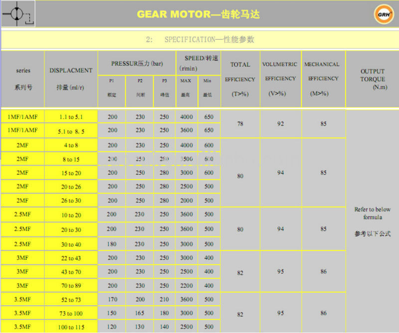 Bi-Direction Hydraulic Drive Gear Oil Motor