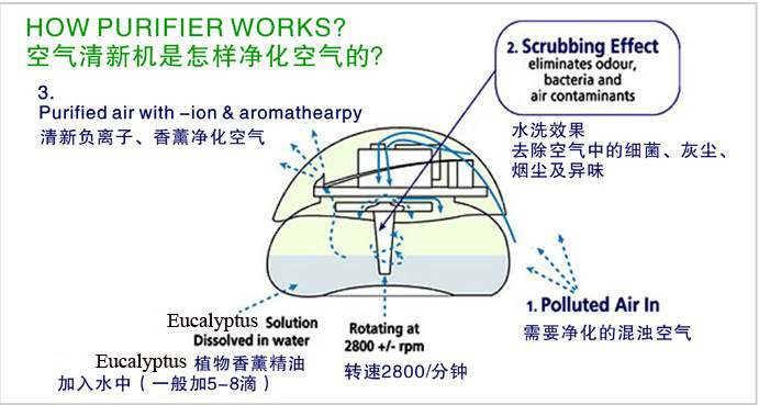 China Portable Energy-Saving LED Light Air Cleaner