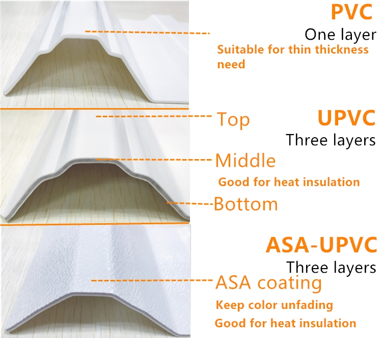 Material of PVC roof tile