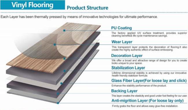 Waterproof Stone Pattern Lvt Plank PVC Vinyl Flooring