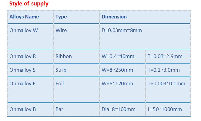 0.5*5 mm Ribbon Fecral21/6 Supplier 0cr21al6nb Wire for Muffle Furnace