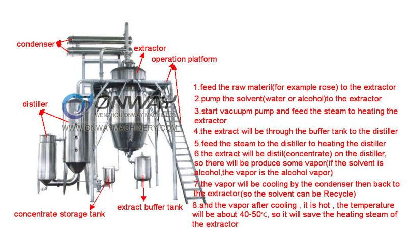 Rho High Efficient Factory Price Energy Saving Hot Reflux Solvent Herbal Essential Oil Steam Distillation Plant