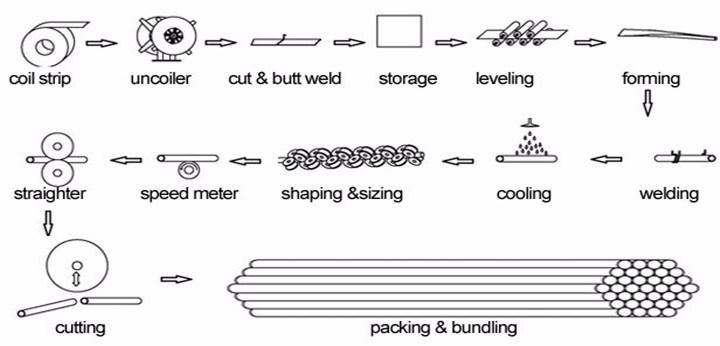 Plastic Extrusion Line PPR Pipe Making Machine