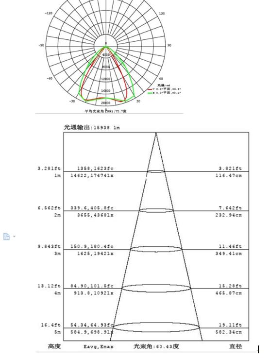 380W Compact LED High Mast Light (BTZ 220/380 55 Y W)