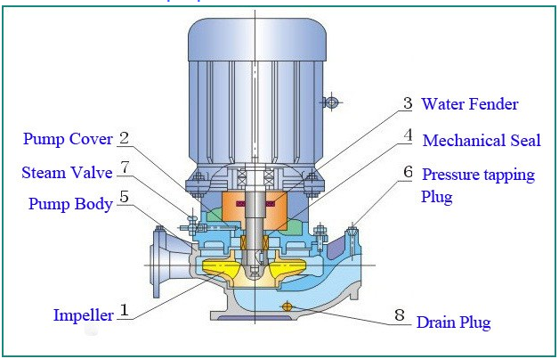 Water Pump Centrifugal