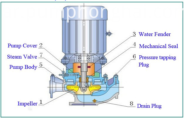 ISG electric vertical pipeline centrifugal pump