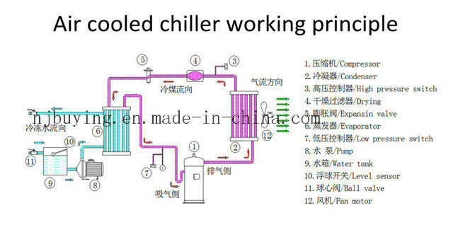 Industrial Cooling Water Chiller Air Cooled 230ton Chiller Price