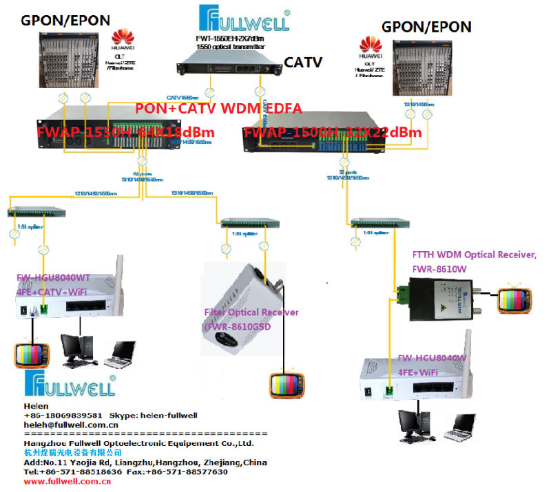FTTH Mini Optical Nodes/Receivers with Build-in Wdm (FWR-8610W)