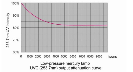 Prawn Park UV Ultraviolet Disinfection Sterilizer