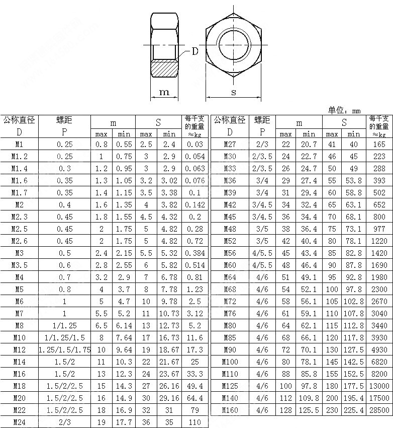 Carbon Steel Grade 4.8/5.6/6.8/8.8/10.9 Nylon Nuts/Nylon Lock Hex Nuts/ DIN 985/982