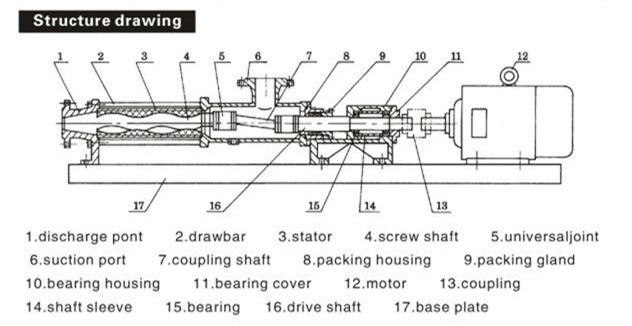 Portable High Viscosity Mortar Plaster Mono Screw Pump