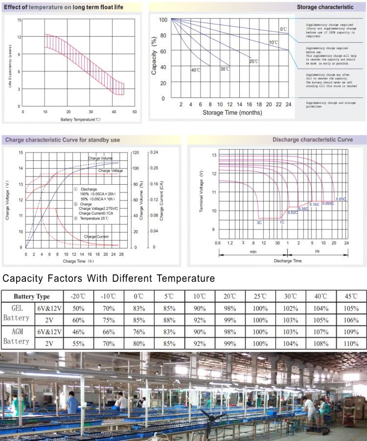 12V200AH, Can customize 120AH, 150AH, 185AH, 210AH Solar Battery GEL Battery Wind Energy Battery Non standard Customize products, Energy Storage Battery