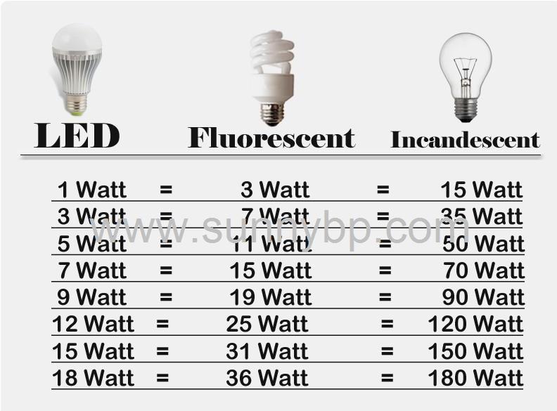 3W 5W 7W 9W 12W E27-GU10-B22-MR16 LED Bulb