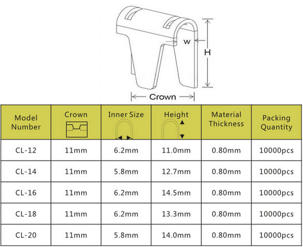M46 Clinch Clips Tool for Mattress