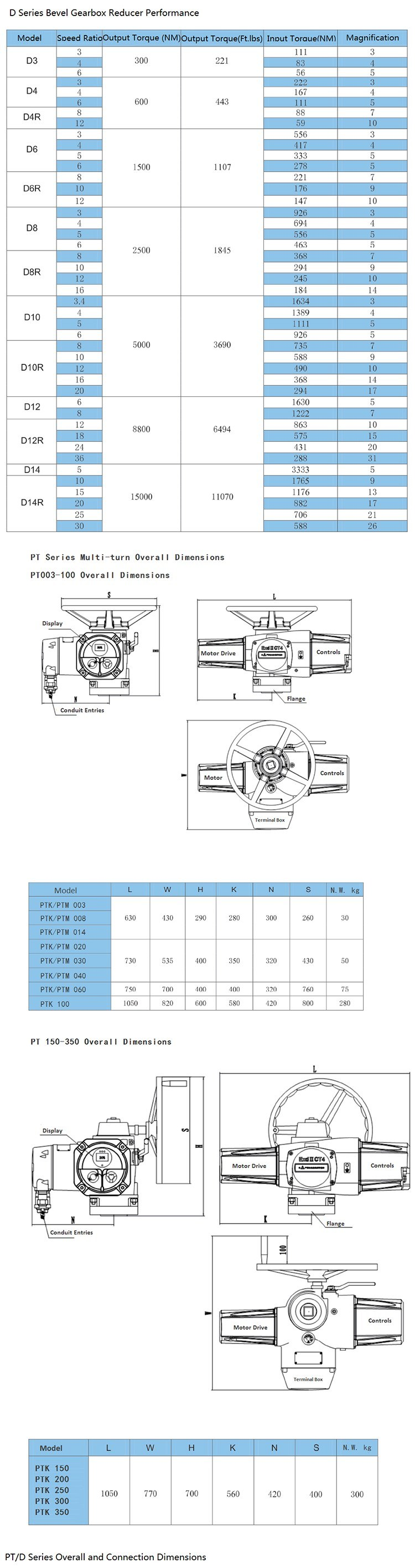 High Quality High Pressure Control Valve for Actuator
