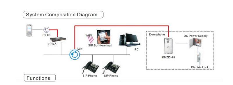 IP Access Control IP Intercom Door Phone Emergency Telephone Knzd-45
