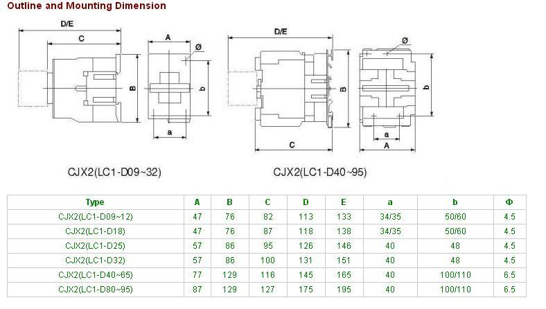 St1 (new model LC1-D) Series 3p, 4p AC No Nc Electrical Contactor 3p 4p with Ce Approvals