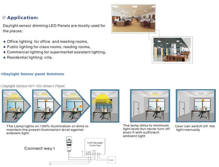 Commercial&Household Waterproof LED Panel Light with Daylight Sensor Function