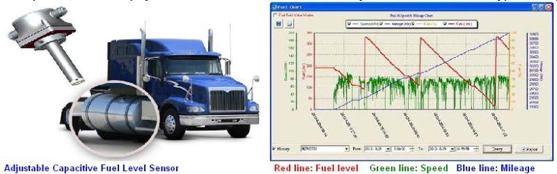 Fuel Level Sensor for Logistic Fleet Fuel Consumption Monitoring