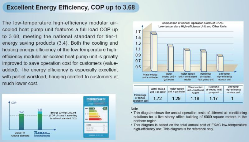 Excellent Energy Efficiencyair Cooled Chiller