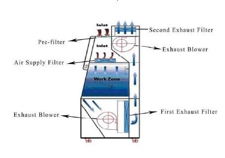 Class III Biosafety Cabinet (BSC-1500IIIX)