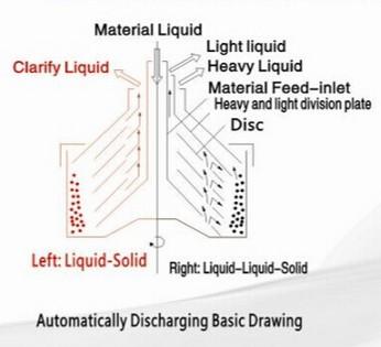 Centrifuge Separators for Canola Oil Separation