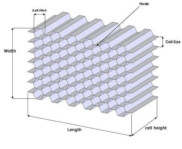 Black Aluminum Honeycomb Core Marine Honeycomb Core