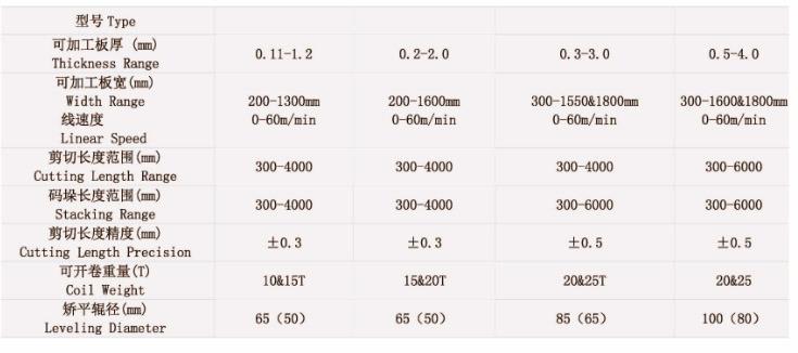 Semi-Automatic Aluminum Sheet Slitting Line