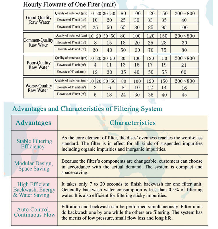 Various Mesh Pipeline Industrial PP Material Discs Cartridge Water Filter