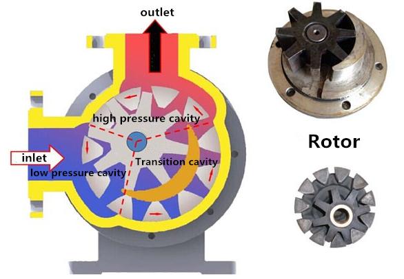 High Viscosity Gear Pumps