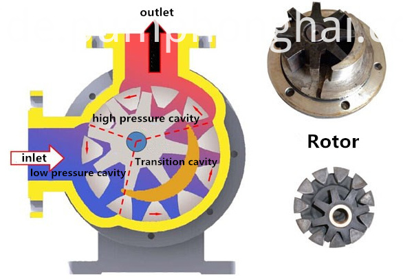 internal bitumen gear pump