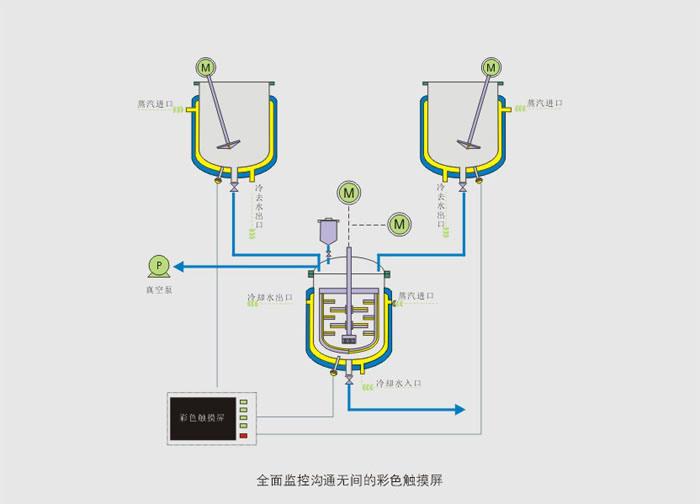 Rhj-U Vacuum Emulsifying Mixer for Agricultural Industry