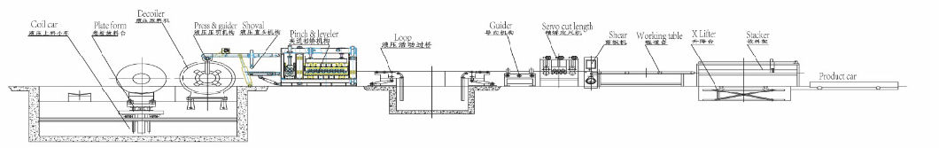 Automatic Steel Coil Leveling and Cutting to Length Line