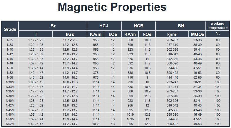 Low Weight Loss Neodymium Magnet for Motor, Generator