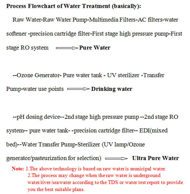 8t Osmosis Water Filtration System Drinking Water Treatment Equipment 624