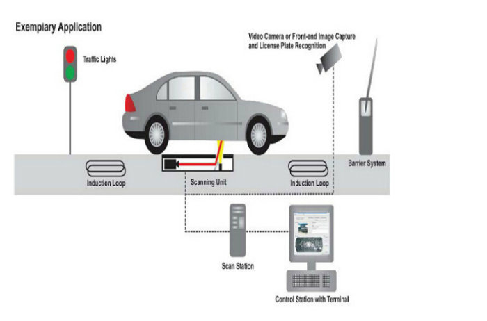 High-Resolution Under Vehicle Inspection System for Army, Embassy