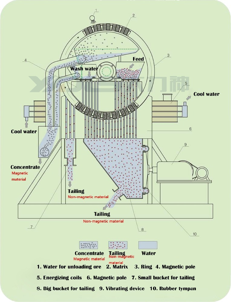 Wet High Magnetic Separator for Mineral Processing Machine Dls-100