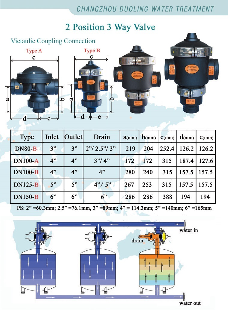 Water Backwash Soleniod Diaphragm Automatic Flow Control Valve