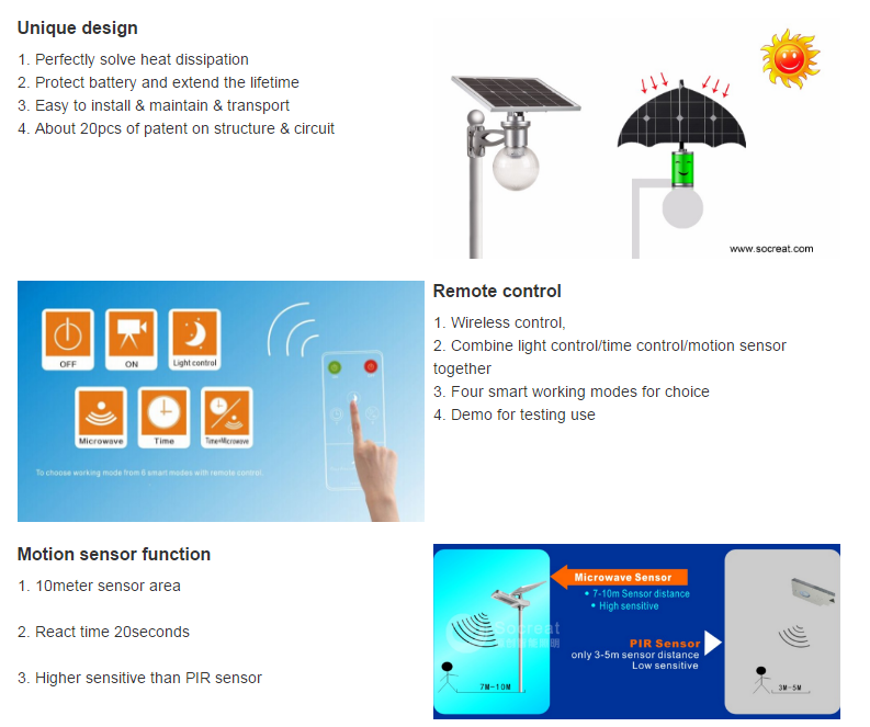 Intelligent 12W Outdoor Sensor Solar LED Road Street Garden Light