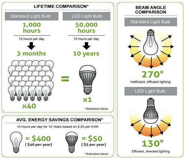 Economy PC LED Bulb Light with Fireproof Housing
