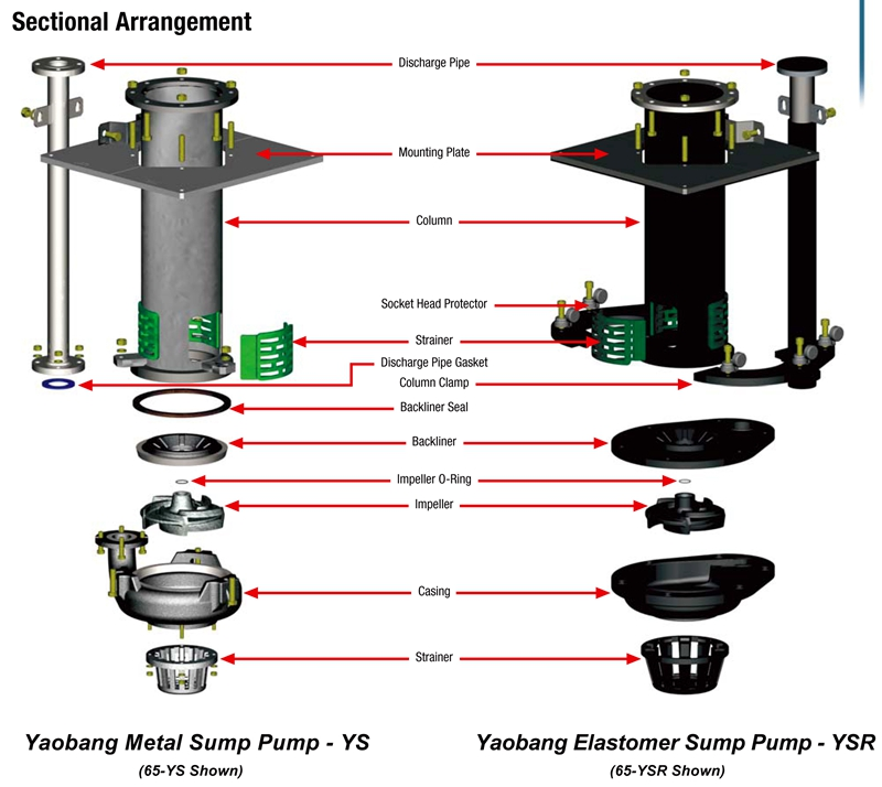 YS Series Vertical Sump Slurry Pump