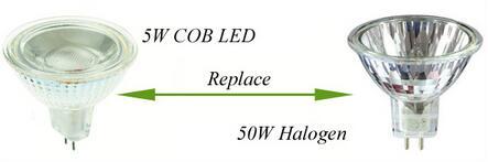 ETL Ce RoHS Listed Dimmable GU10 LED Bulb