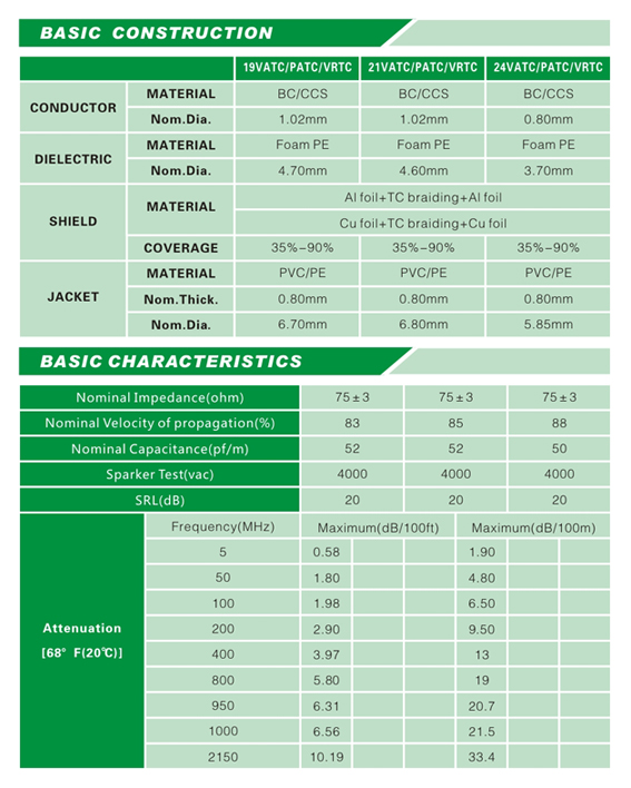 China High Quality Factory Price Coaxial Cable 21vatc/Patc/Vrtc
