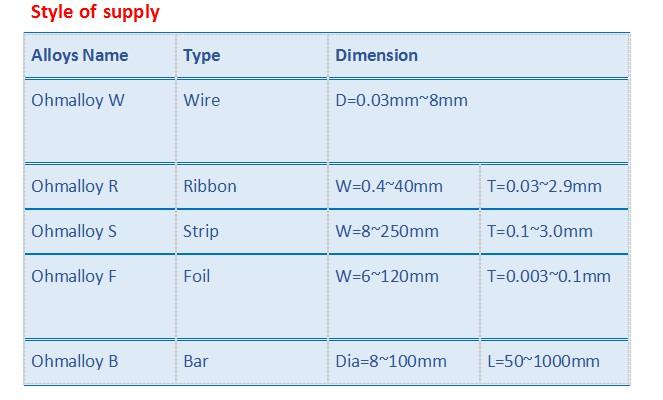 Acid White Treatment Ni80chrome20 Wire Ohmalloy109 Nicr80/20 Precise Resistor