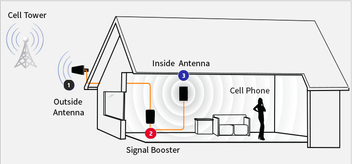 Higher Power GSM&Dcs Repeater, Home Mobile Signal Booster for Dual Band Signal 900/2100MHz